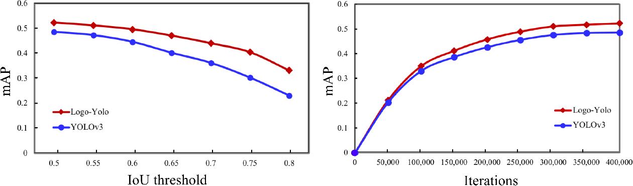 Figure 2 for LogoDet-3K: A Large-Scale Image Dataset for Logo Detection