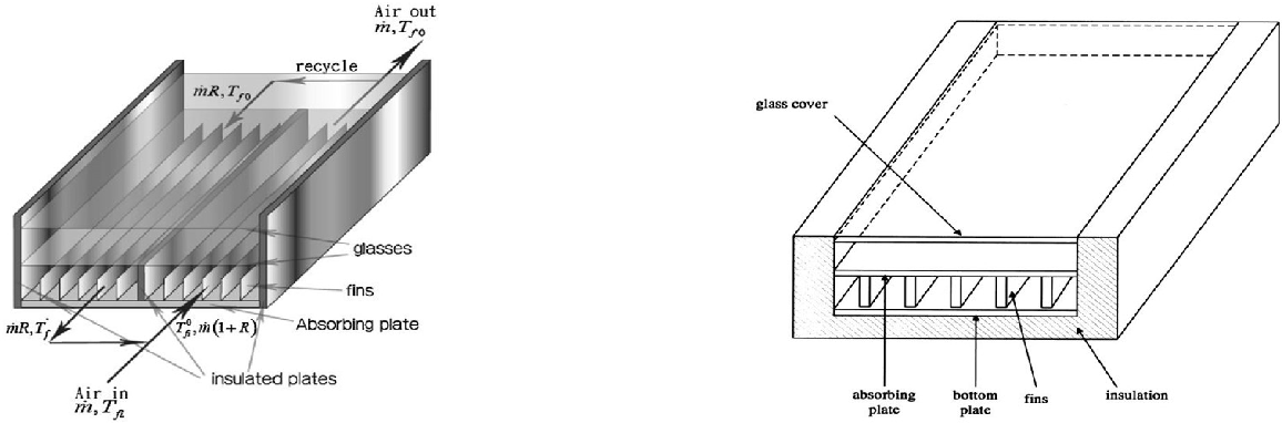 Figure 30 from A Review of Solar Energy Collectors: Models