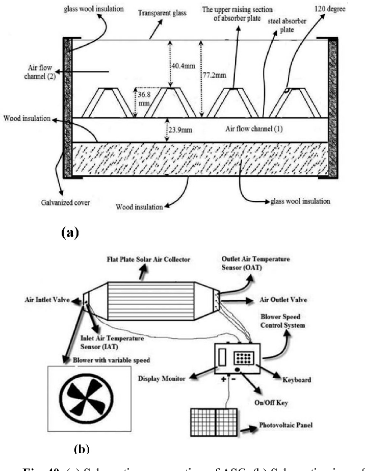 Figure 39 from A Review of Solar Energy Collectors: Models