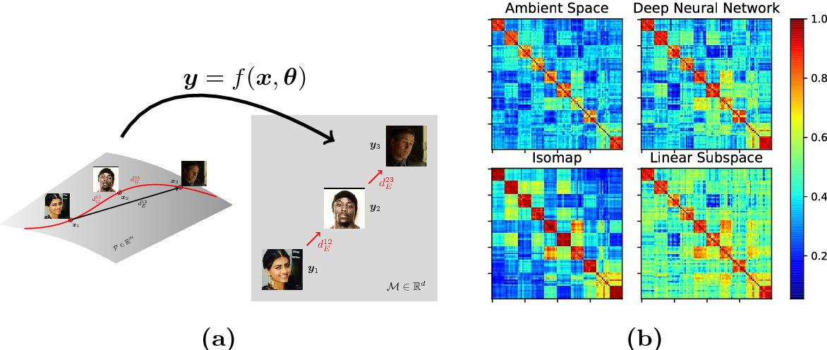 Figure 1 for On the Intrinsic Dimensionality of Face Representation