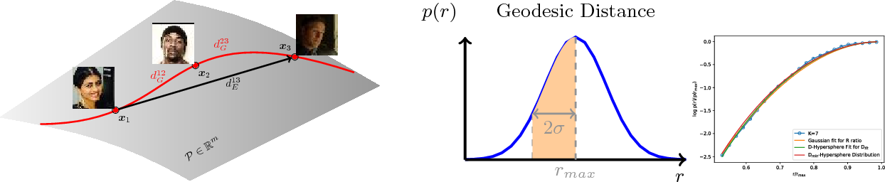 Figure 2 for On the Intrinsic Dimensionality of Face Representation