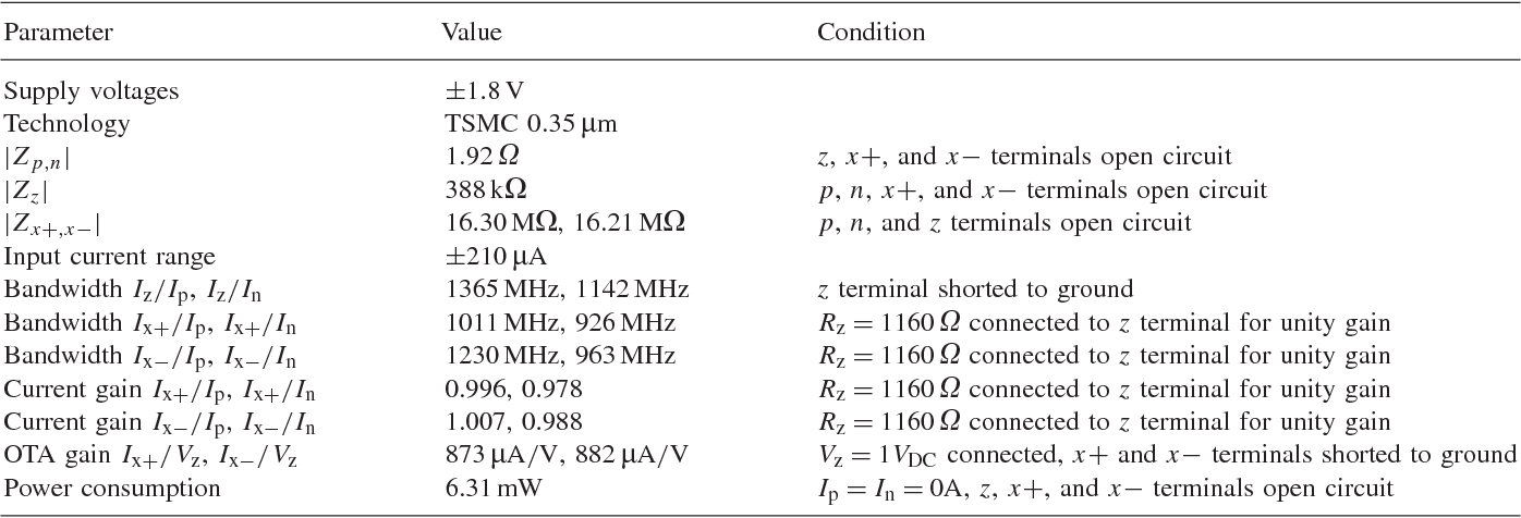 High-performance current differencing transconductance amplifier and