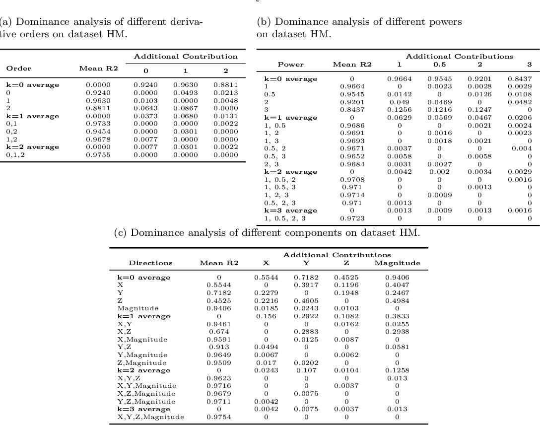 Figure 1 for Predictive Factors of Kinematics in Traumatic Brain Injury from Head Impacts Based on Statistical Interpretation