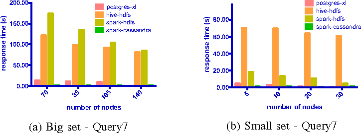 A Scalability Comparison Study of Data Management Approaches