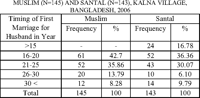 Table I From Age At First Marriage For Husband And Wife Between