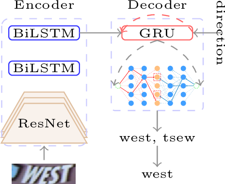 Figure 3 for Scene Text Recognition With Finer Grid Rectification