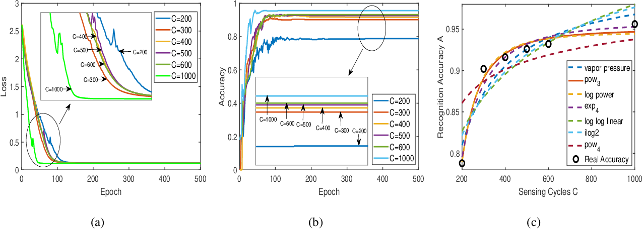 Figure 3 for Rethinking the Tradeoff in Integrated Sensing and Communication: Recognition Accuracy versus Communication Rate