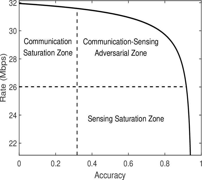 Figure 4 for Rethinking the Tradeoff in Integrated Sensing and Communication: Recognition Accuracy versus Communication Rate