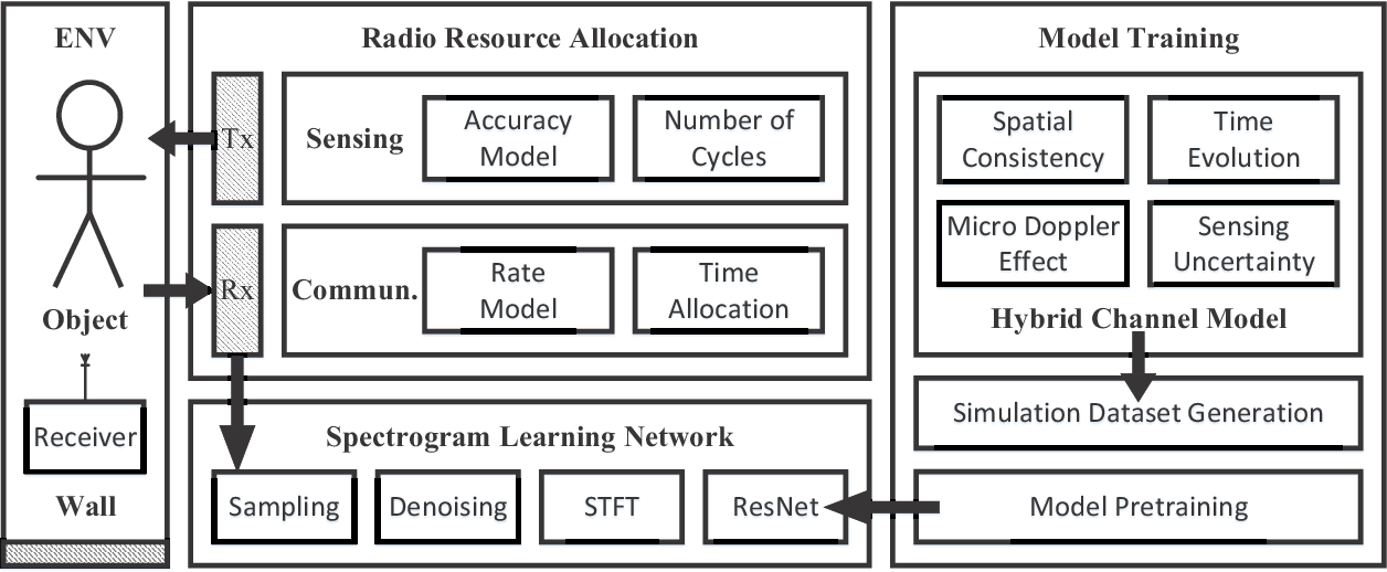 Figure 1 for Rethinking the Tradeoff in Integrated Sensing and Communication: Recognition Accuracy versus Communication Rate