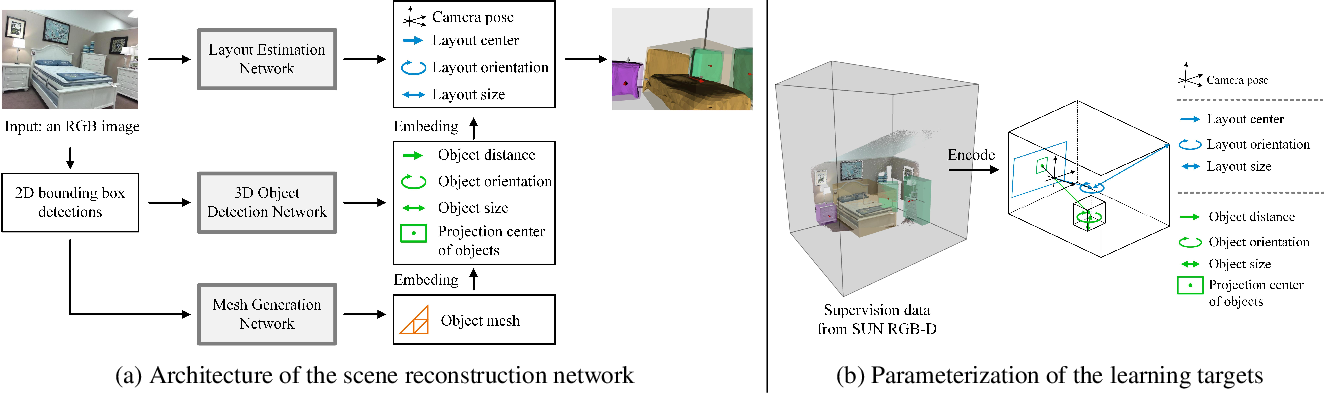 Figure 3 for Total3DUnderstanding: Joint Layout, Object Pose and Mesh Reconstruction for Indoor Scenes from a Single Image