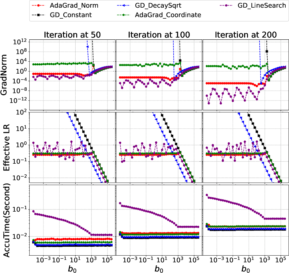 Figure 3 for AdaGrad stepsizes: Sharp convergence over nonconvex landscapes, from any initialization