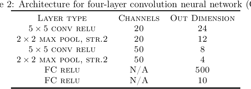 Figure 4 for AdaGrad stepsizes: Sharp convergence over nonconvex landscapes, from any initialization