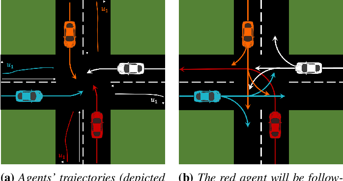 Figure 2 for Implicit Multi-Agent Coordination at Unsignalized Intersections via Topological Inference