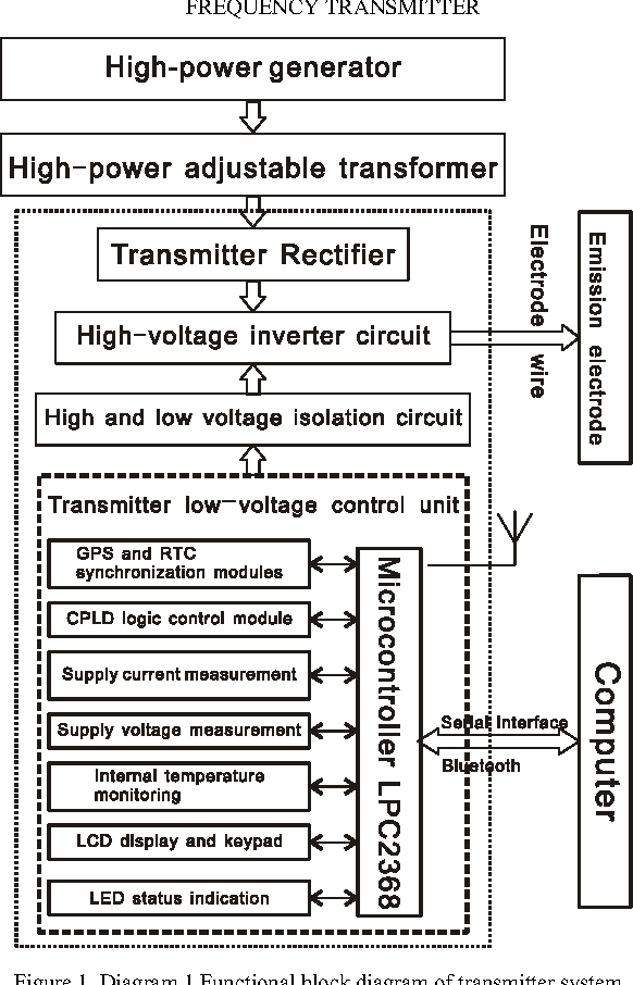 Figure 1 from High-power Pit (Well)-Ground Electromagnetic Automatic on