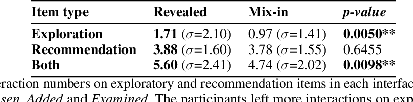 Figure 2 for An Empirical Analysis on Transparent Algorithmic Exploration in Recommender Systems