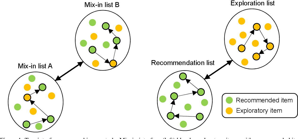 Figure 1 for An Empirical Analysis on Transparent Algorithmic Exploration in Recommender Systems