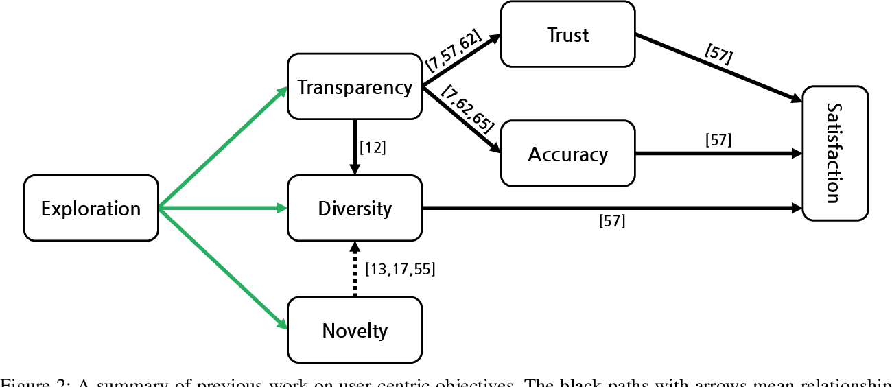 Figure 3 for An Empirical Analysis on Transparent Algorithmic Exploration in Recommender Systems