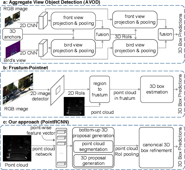 Figure 1 for PointRCNN: 3D Object Proposal Generation and Detection from Point Cloud