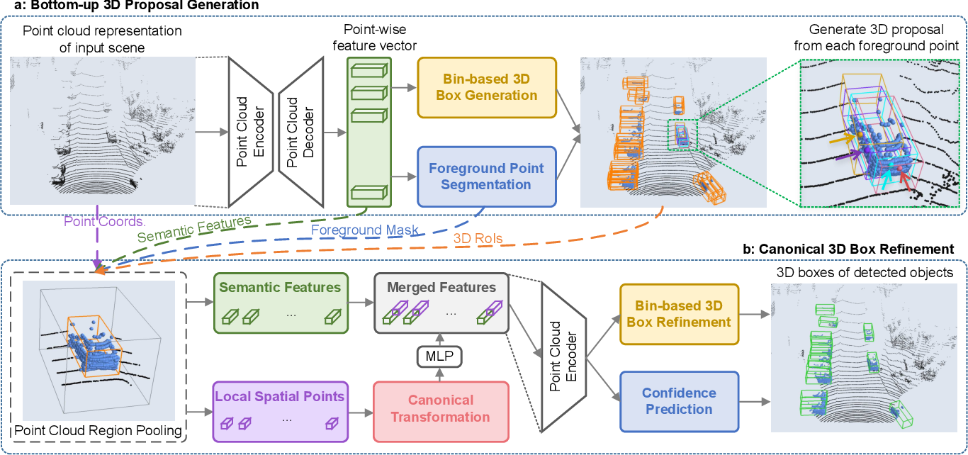Figure 3 for PointRCNN: 3D Object Proposal Generation and Detection from Point Cloud