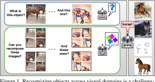 Figure 1 for Domain Generalization by Solving Jigsaw Puzzles