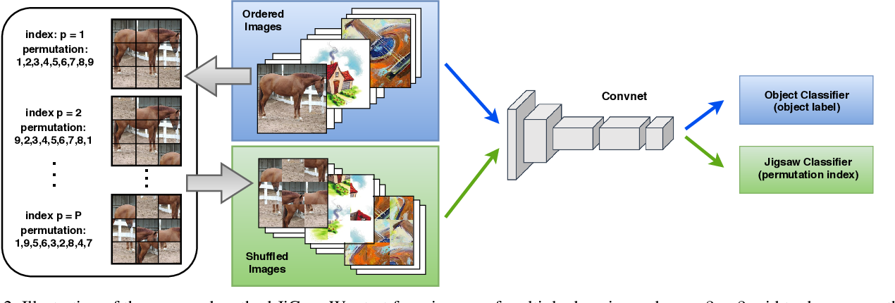 Figure 3 for Domain Generalization by Solving Jigsaw Puzzles