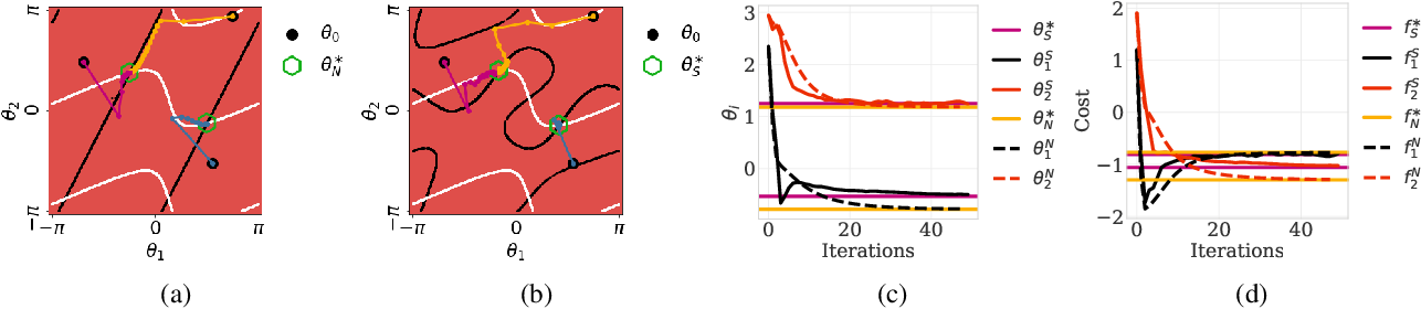 Figure 2 for Convergence of Learning Dynamics in Stackelberg Games