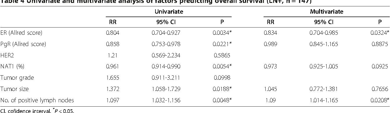 Table 4 Univariate and multivariate analysis of factors predic