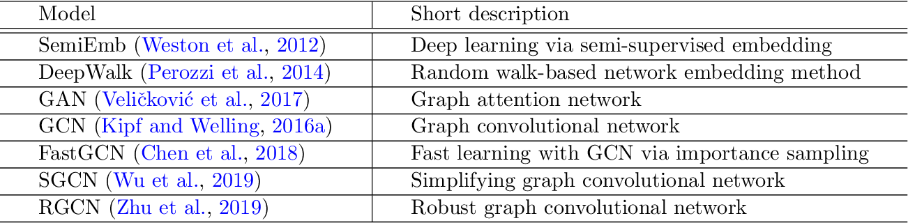 Figure 4 for AEGCN: An Autoencoder-Constrained Graph Convolutional Network