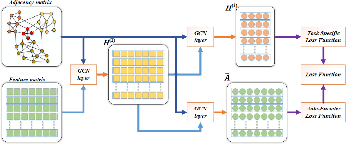 Figure 3 for AEGCN: An Autoencoder-Constrained Graph Convolutional Network