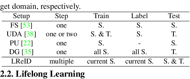 Figure 2 for Lifelong Person Re-Identification via Adaptive Knowledge Accumulation