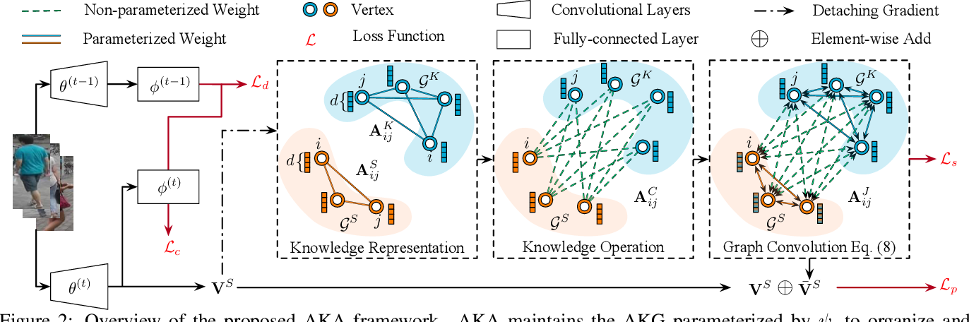 Figure 3 for Lifelong Person Re-Identification via Adaptive Knowledge Accumulation