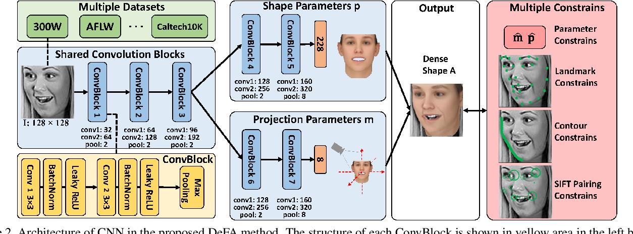 Figure 3 for Dense Face Alignment