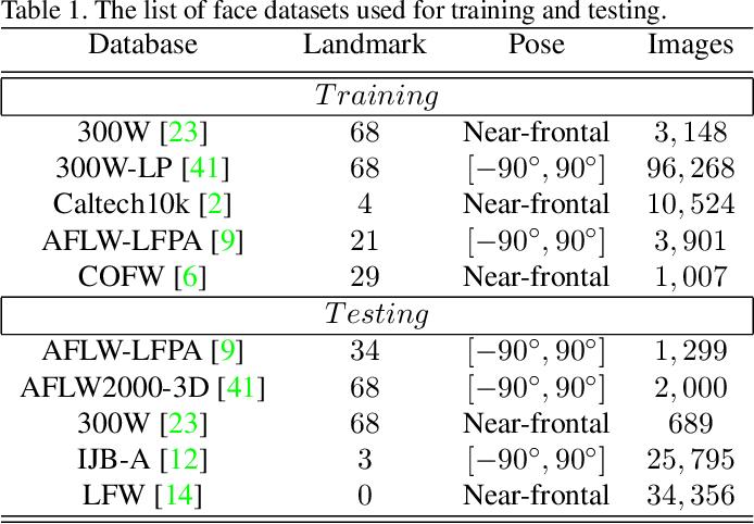 Figure 2 for Dense Face Alignment