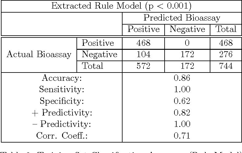 Symbolic Neural And Bayesian Machine Learning Models For