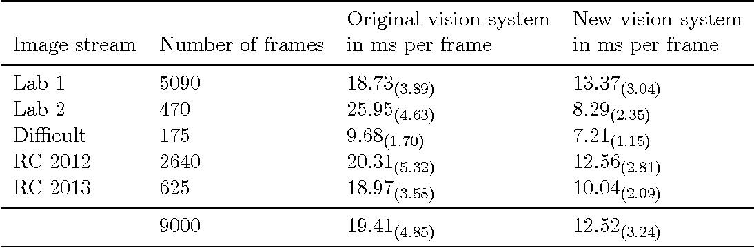 Figure 2 for Addressing the non-functional requirements of computer vision systems: A case study