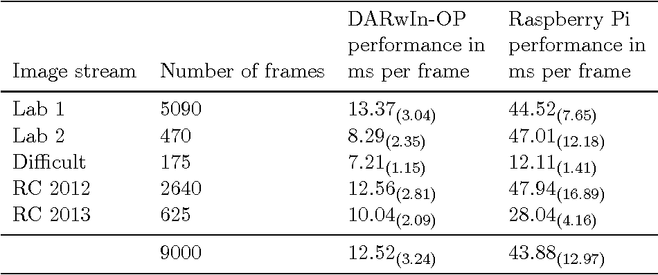Figure 4 for Addressing the non-functional requirements of computer vision systems: A case study
