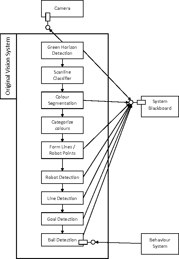 Figure 1 for Addressing the non-functional requirements of computer vision systems: A case study