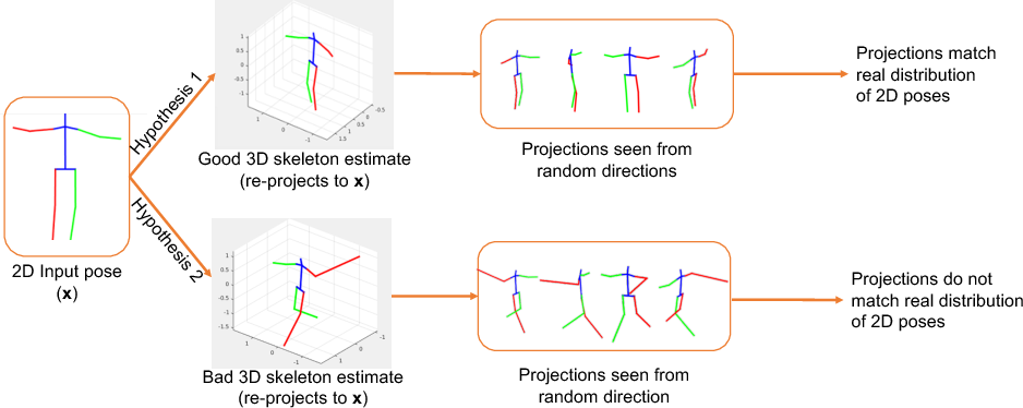 Figure 1 for Can 3D Pose be Learned from 2D Projections Alone?