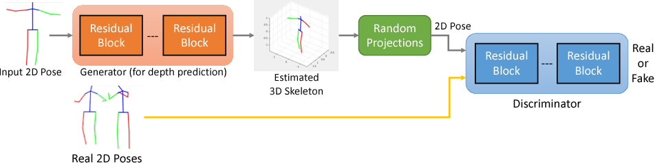 Figure 3 for Can 3D Pose be Learned from 2D Projections Alone?