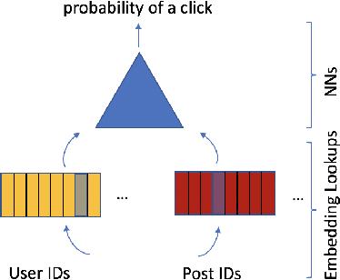 Figure 1 for Bandana: Using Non-volatile Memory for Storing Deep Learning Models