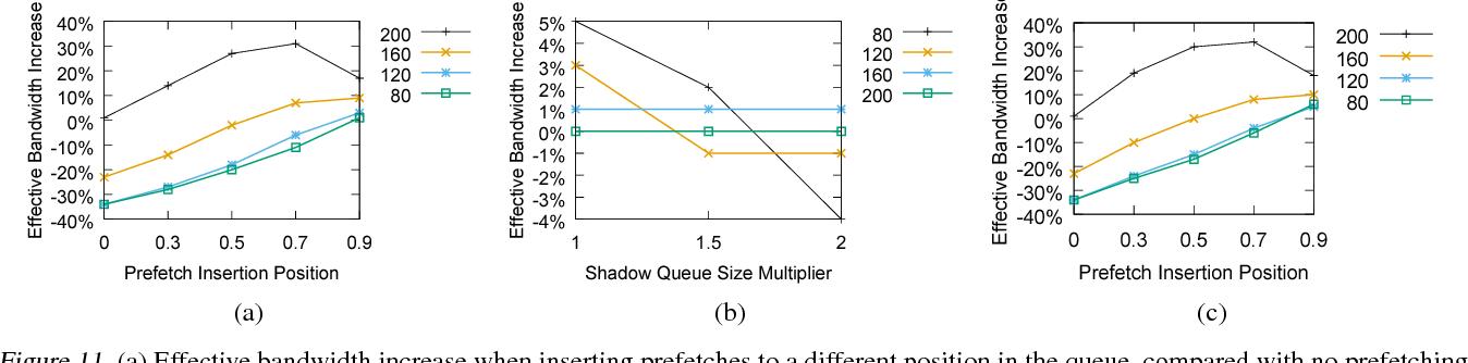 Figure 3 for Bandana: Using Non-volatile Memory for Storing Deep Learning Models