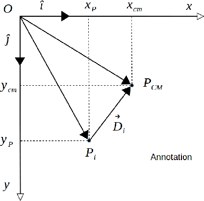 Figure 1 for Distance to Center of Mass Encoding for Instance Segmentation