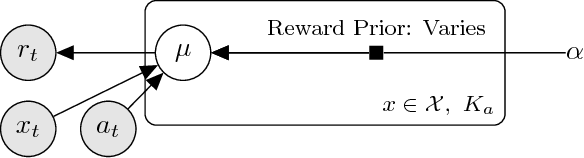 Figure 1 for Thompson Sampling for Noncompliant Bandits