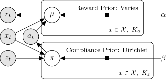 Figure 3 for Thompson Sampling for Noncompliant Bandits