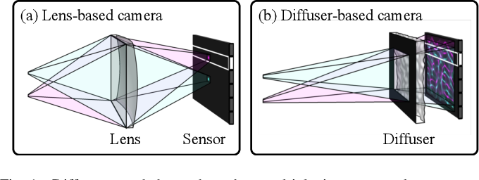 Figure 1 for Video from Stills: Lensless Imaging with Rolling Shutter