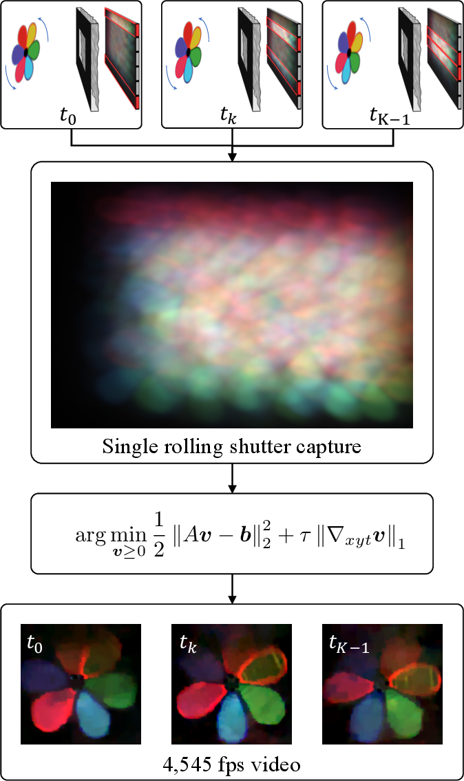 Figure 2 for Video from Stills: Lensless Imaging with Rolling Shutter