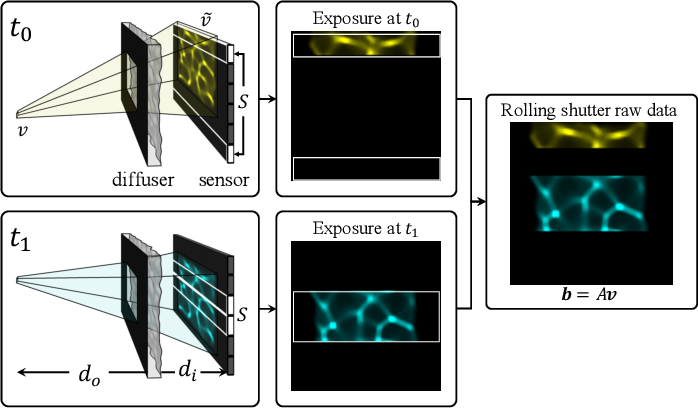 Figure 4 for Video from Stills: Lensless Imaging with Rolling Shutter