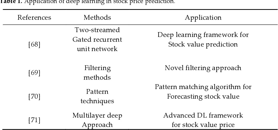 Figure 1 for Comprehensive Review of Deep Reinforcement Learning Methods and Applications in Economics