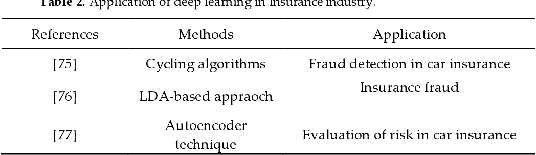 Figure 3 for Comprehensive Review of Deep Reinforcement Learning Methods and Applications in Economics