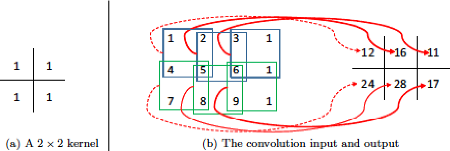Figure 2 for Comprehensive Review of Deep Reinforcement Learning Methods and Applications in Economics